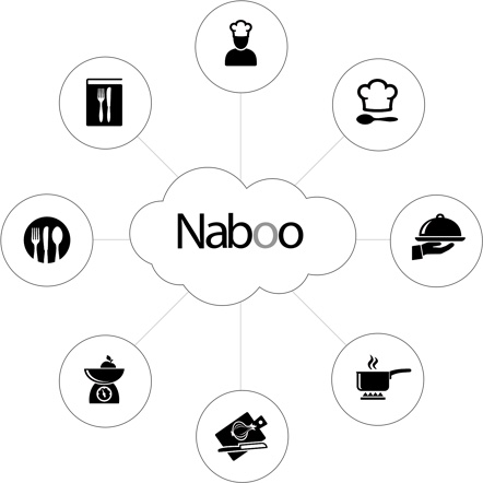 Lainox Naboo Cloud